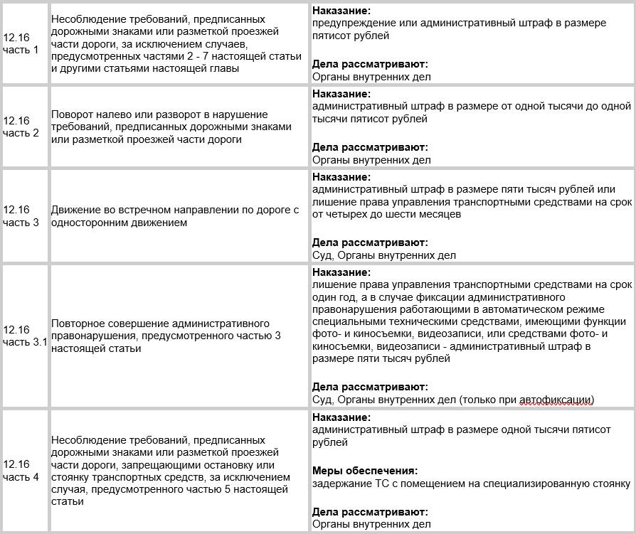 КоАП РФСтатья 12.16