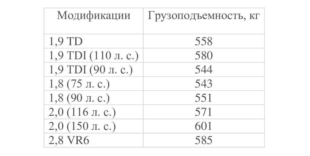 Грузоподъемность B4 в разных модификациях
