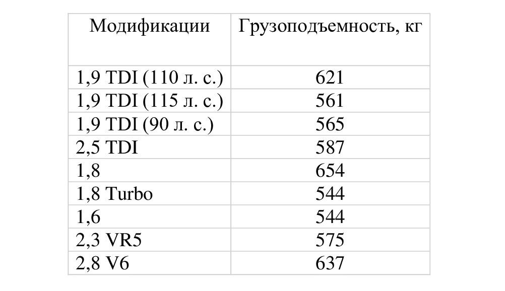 Грузоподъемность B5 до 2000 г.в. в разных модификациях