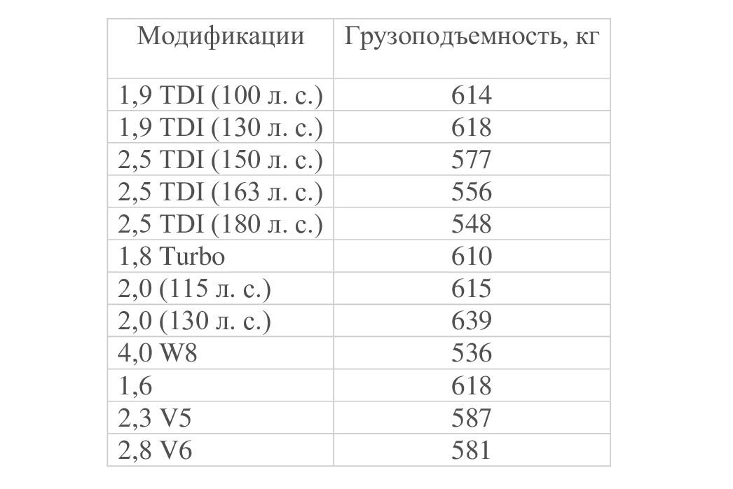Грузоподъемность B5 2000-2005 г.в. в разных модификациях