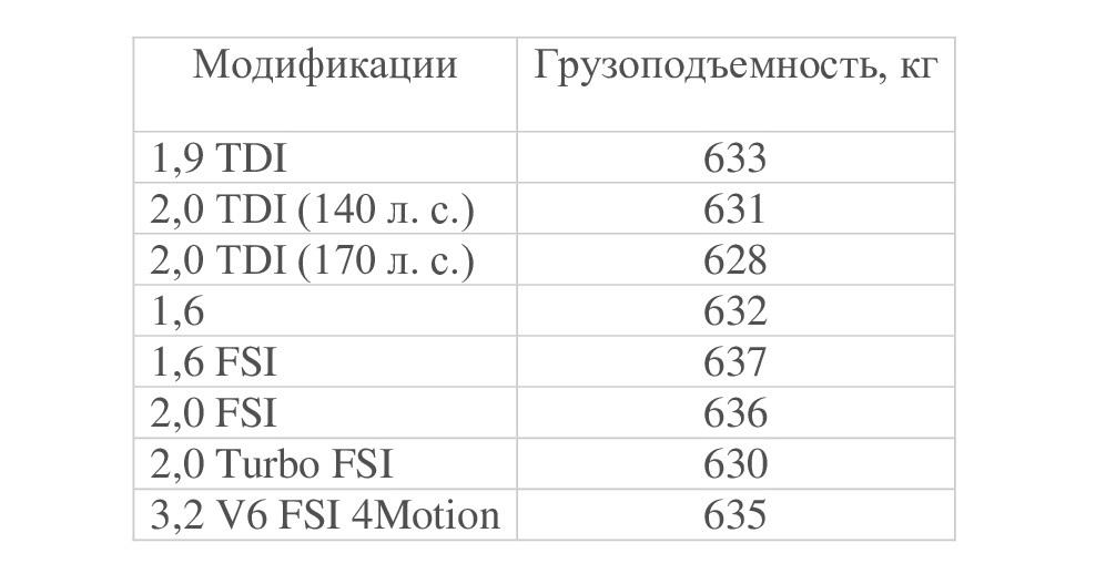 Грузоподъемность B6 в разных модификациях