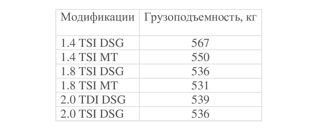Грузоподъемность B7 в разных модификациях