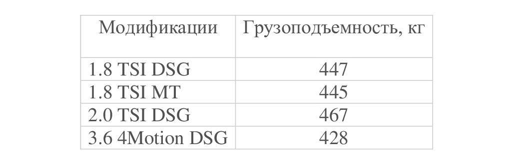 Грузоподъемность СС в разных модификациях