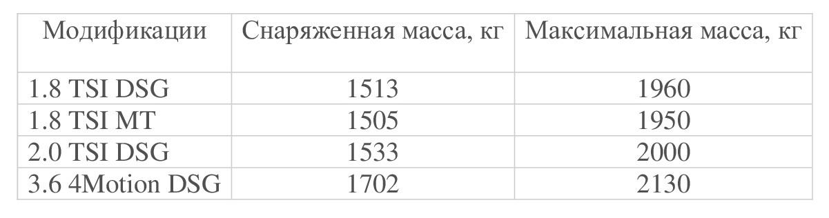 Масса СС в разных модификациях