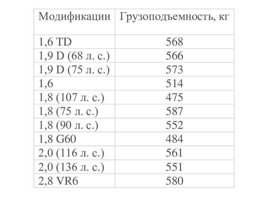Грузоподъемность B3 в разных модификациях