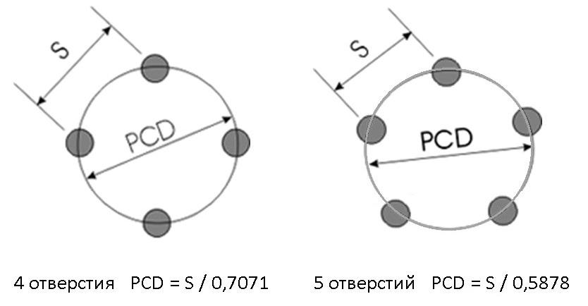 Измерение разболтовки колесных дисков