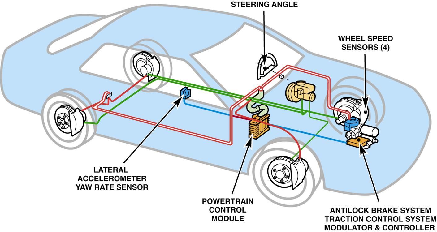 ABS – Anti-Lock Braking System