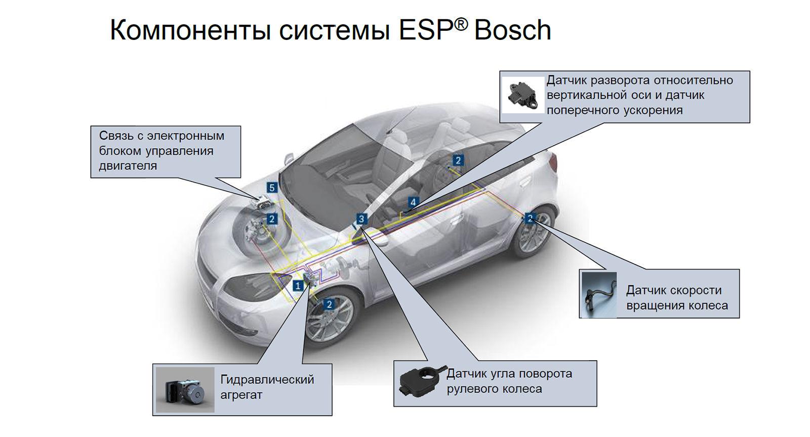 ESP – Electronic Stability Program