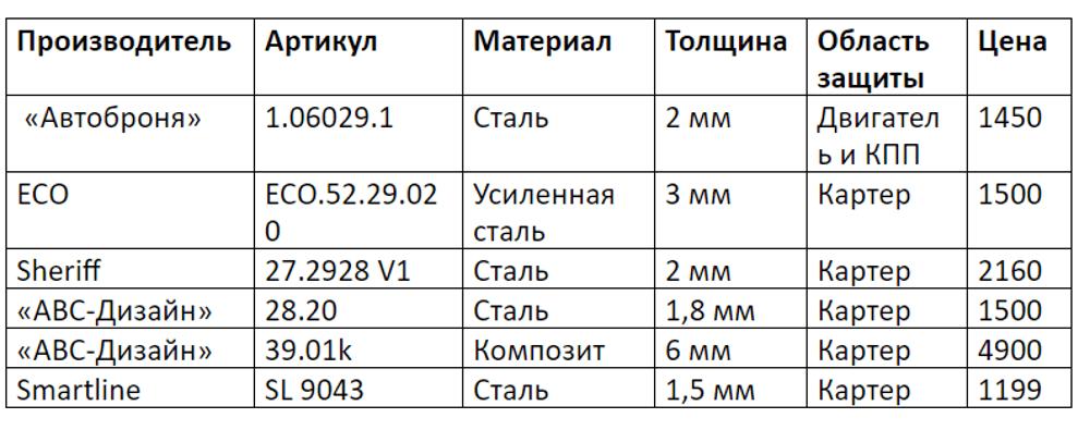 Характеристики изделий от российских производителей