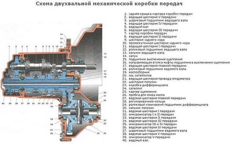 Схема устройства коробки передач