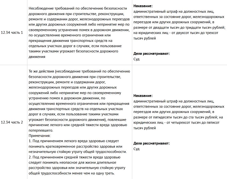 Статья 12.34 КоАП РФ