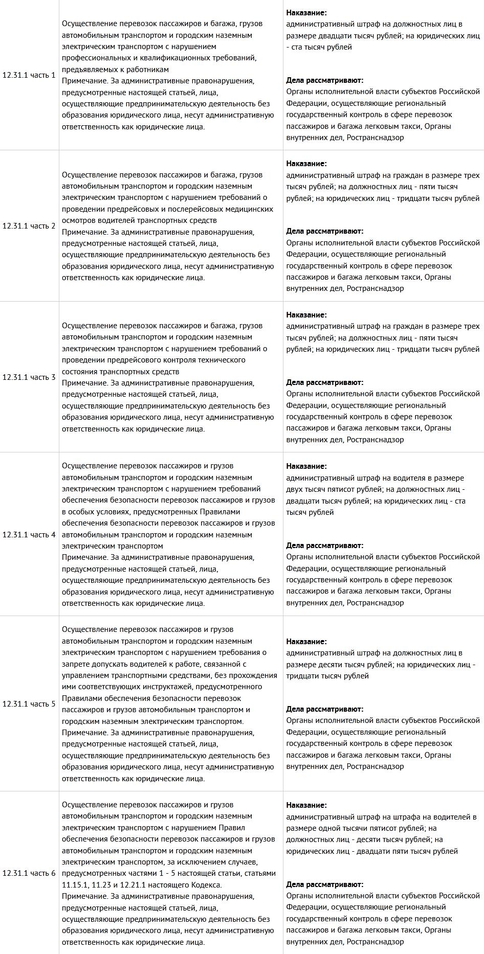 Статья КОАП РФ 12.31.1