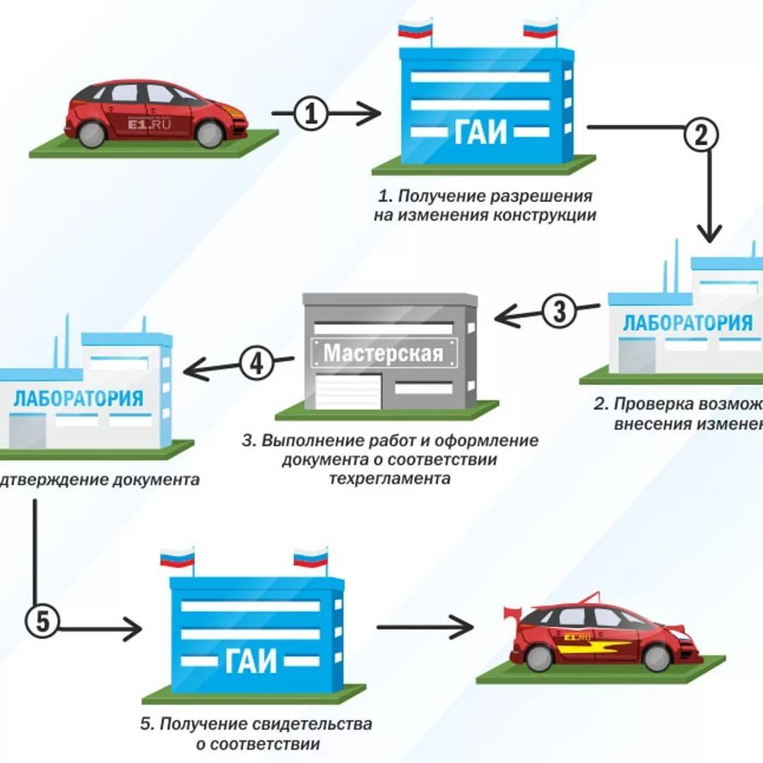 Действия при внесении изменений в конструкцию авто