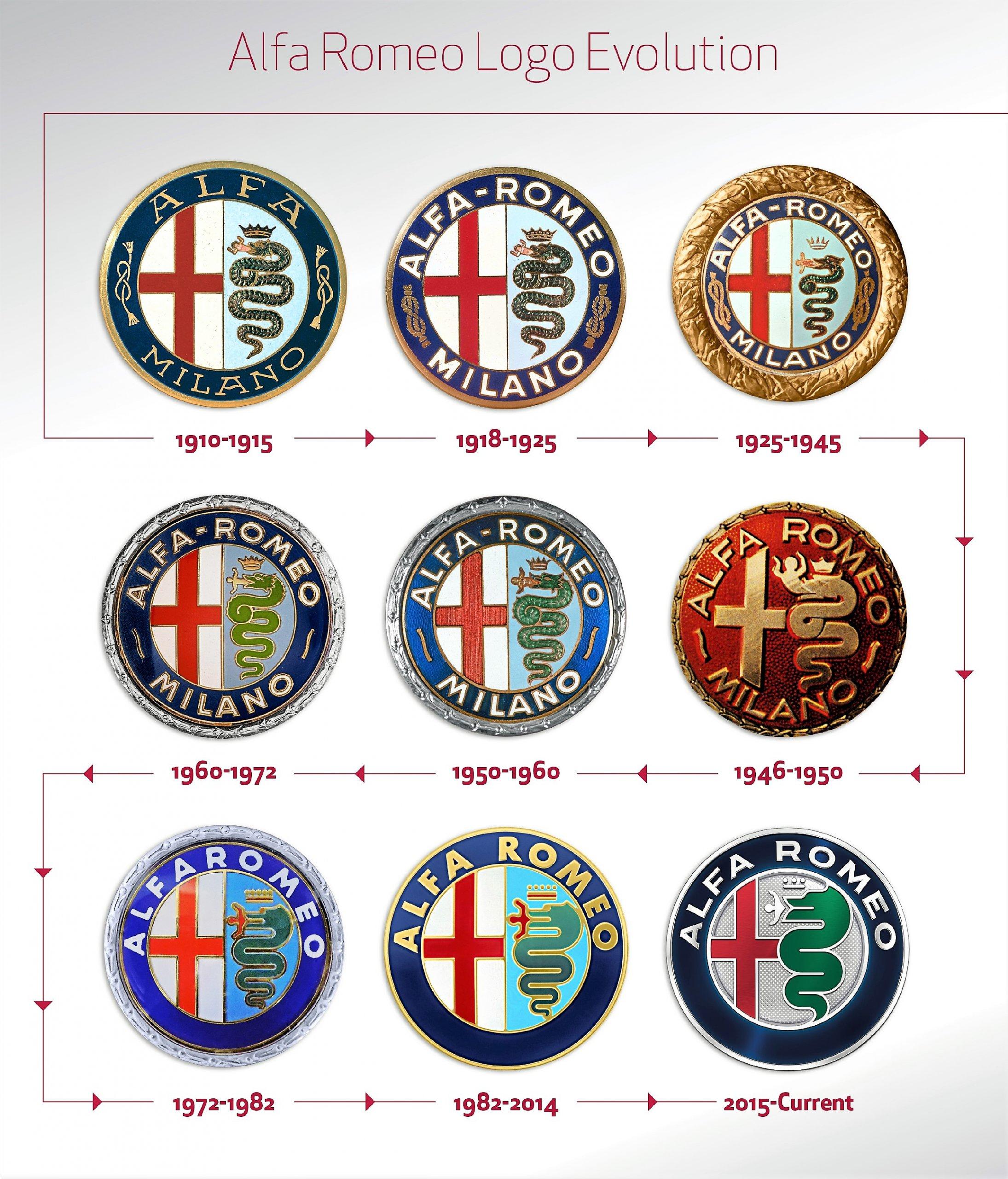 Эволюция логотипа «Альфа Ромео»