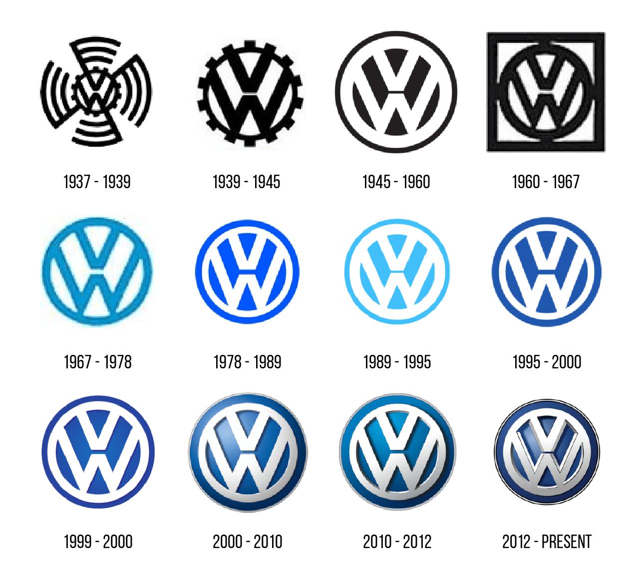 Эволюция логотипа «Фольксваген»