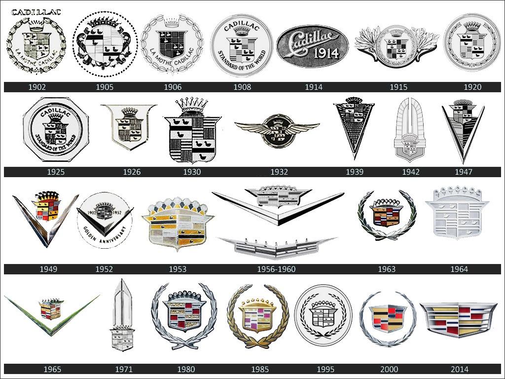 Эволюция логотипа «Кадиллак»