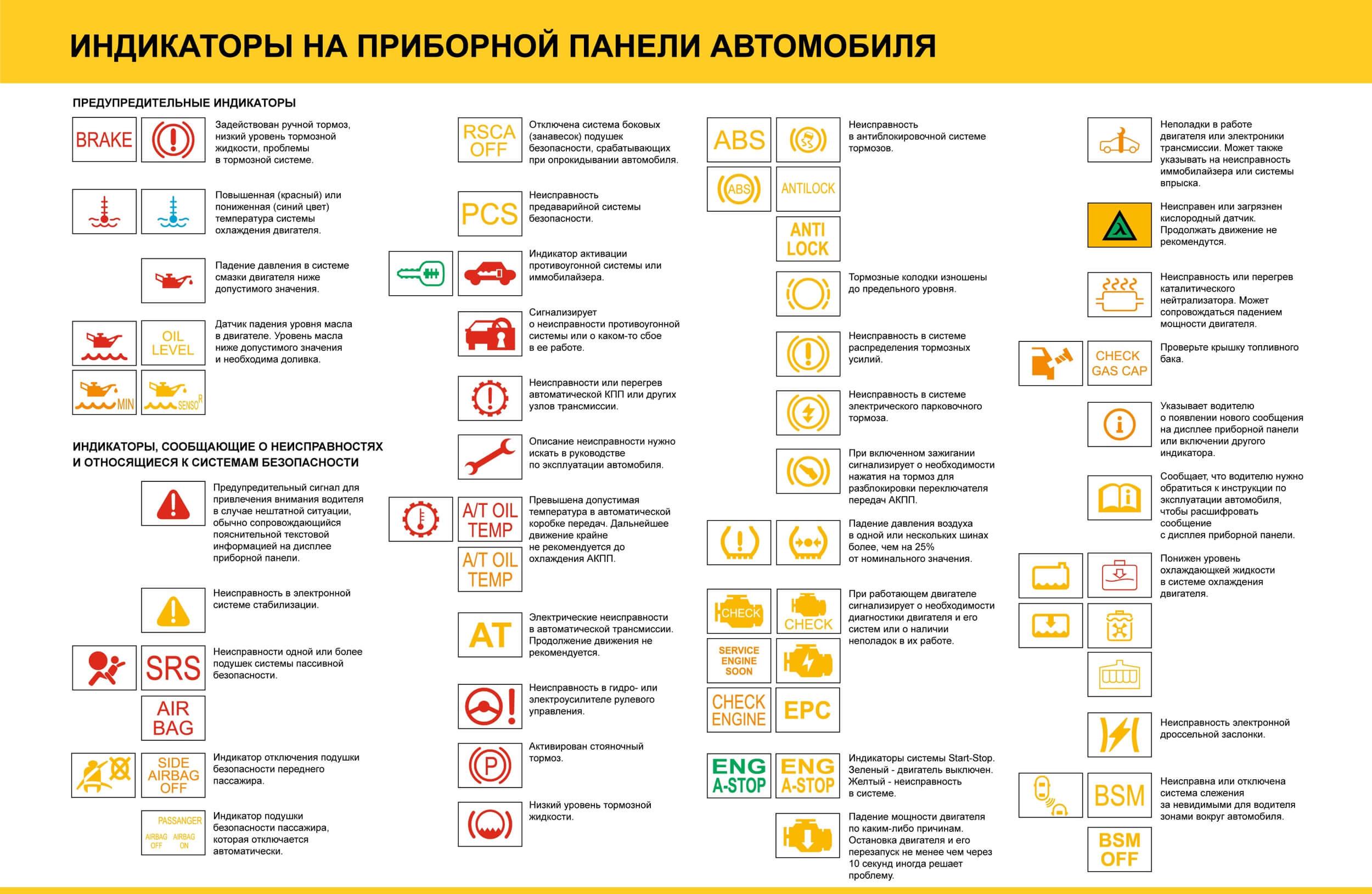 Индикаторы на приборной доске автомобиля