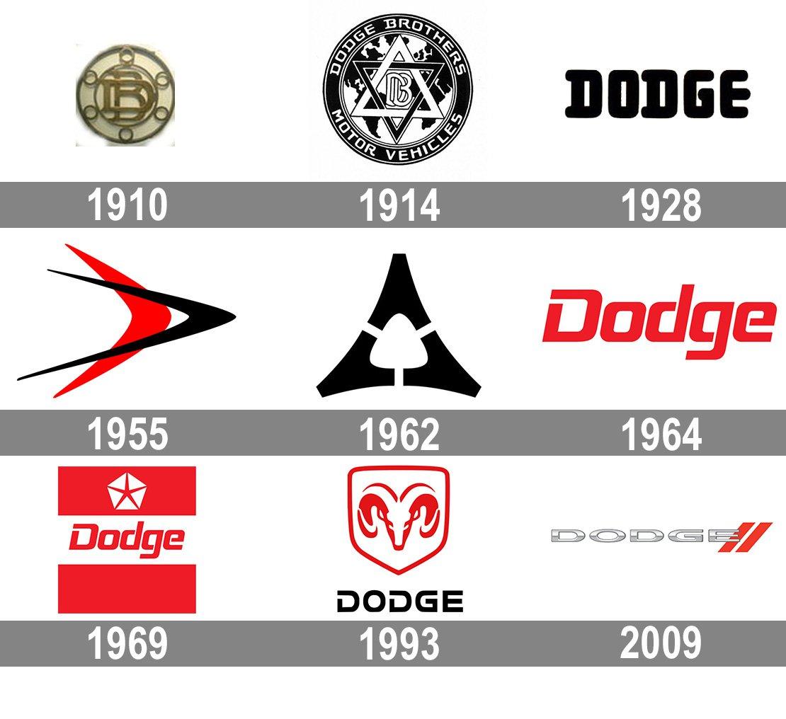 История эмблемы автомобилей «Додж»