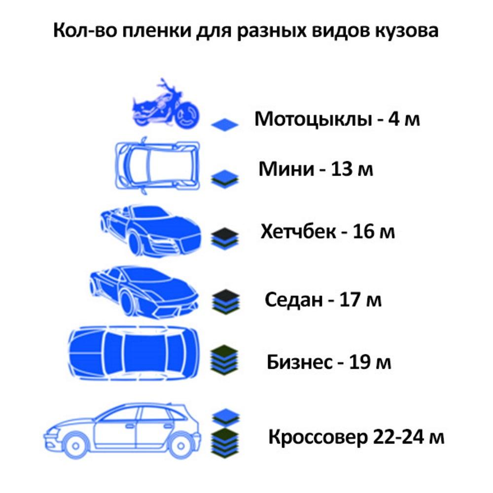 Количество пленки для кузова
