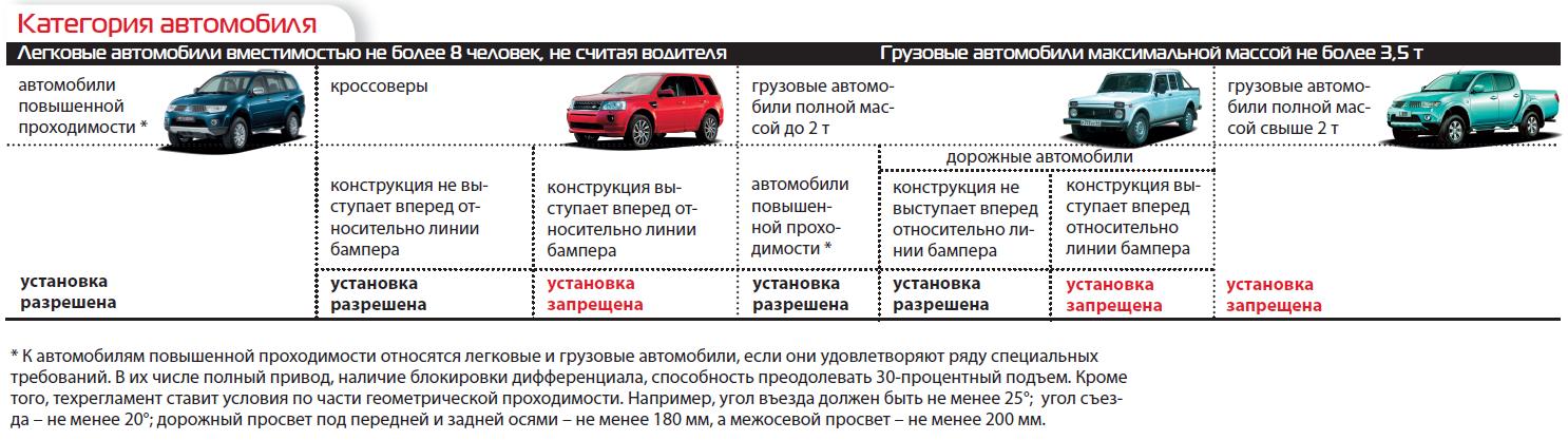 Категории автомобилей