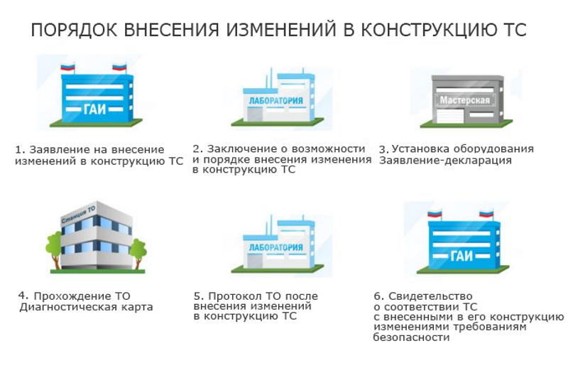 Регистрация изменений в конструкцию ТС