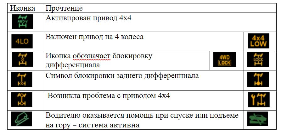 Значки на панели внедорожников