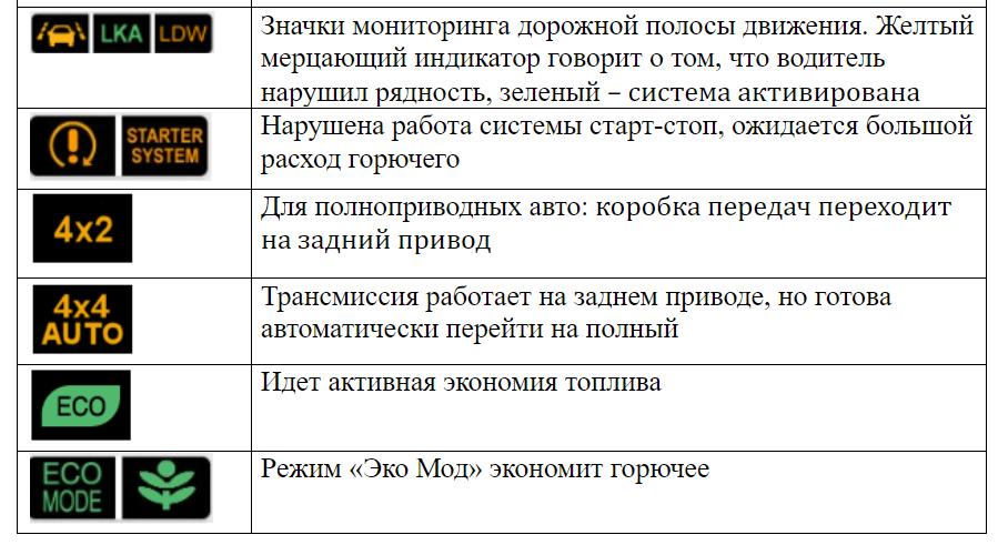 Значки дополнительных и специальных систем