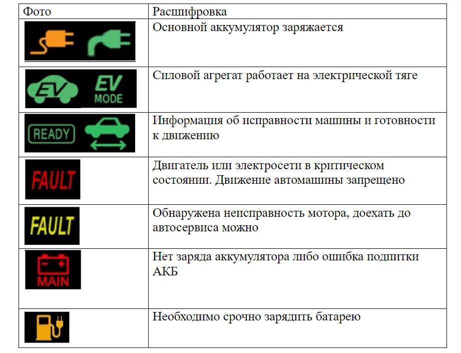 Значки в гибридных автомобилях
