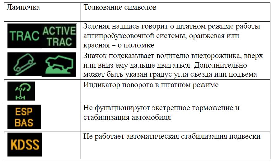 Лампочки систем контроля и управления