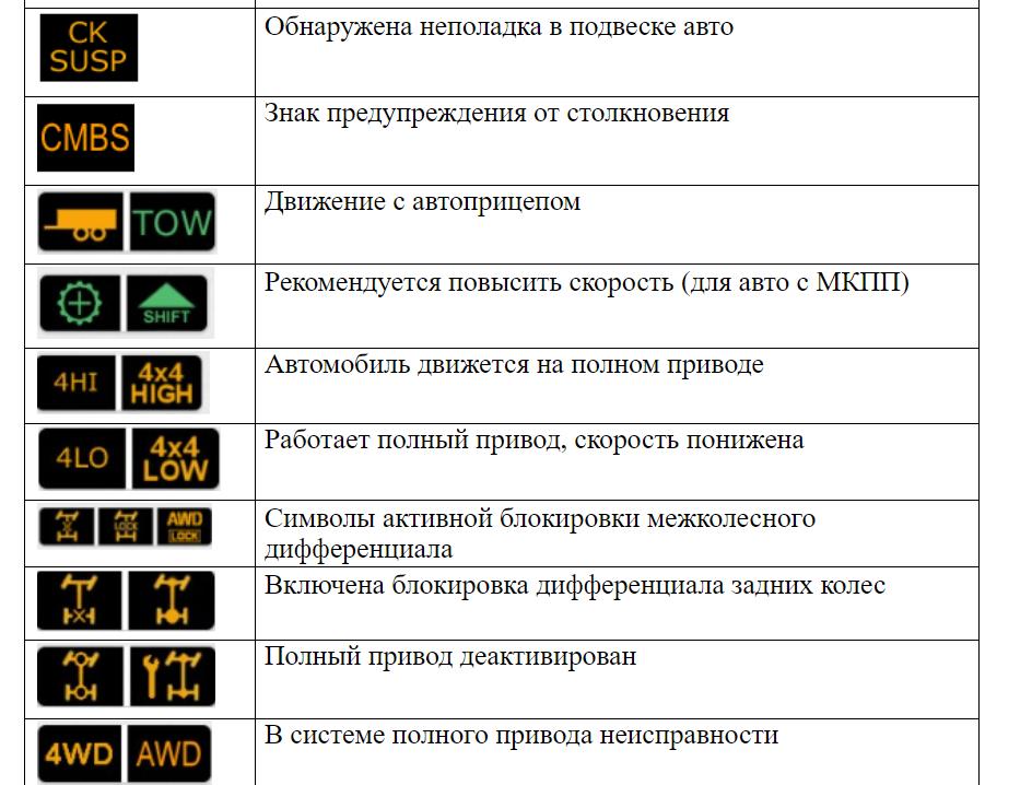 Символы дополнительных и специальных систем на приборной панели