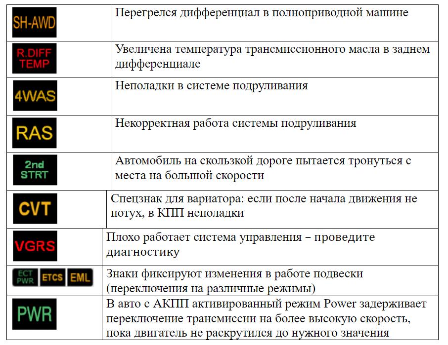 Символы дополнительных и специальных систем на панели