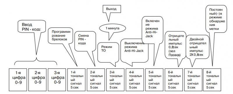 Программирование охранного комплекса