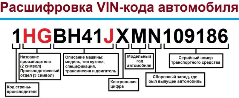 Расшифровка VIN-кода автомобиля