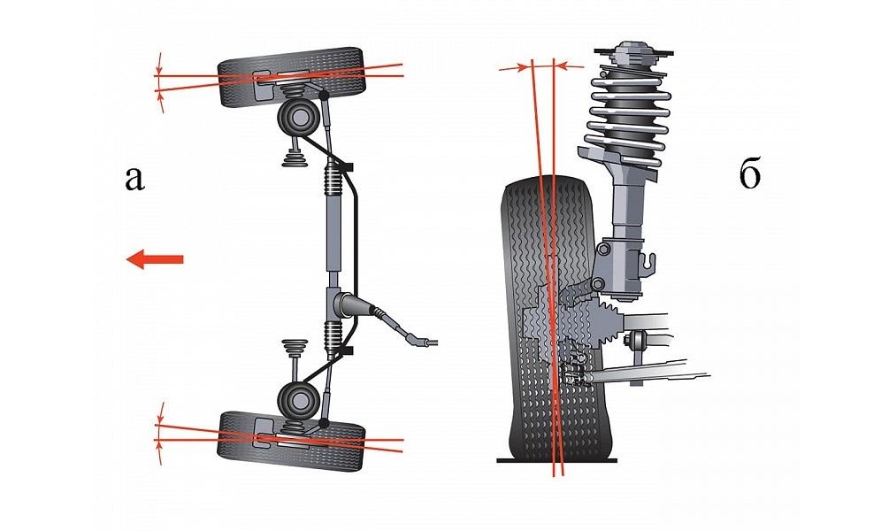 Угол развала и схождения колес