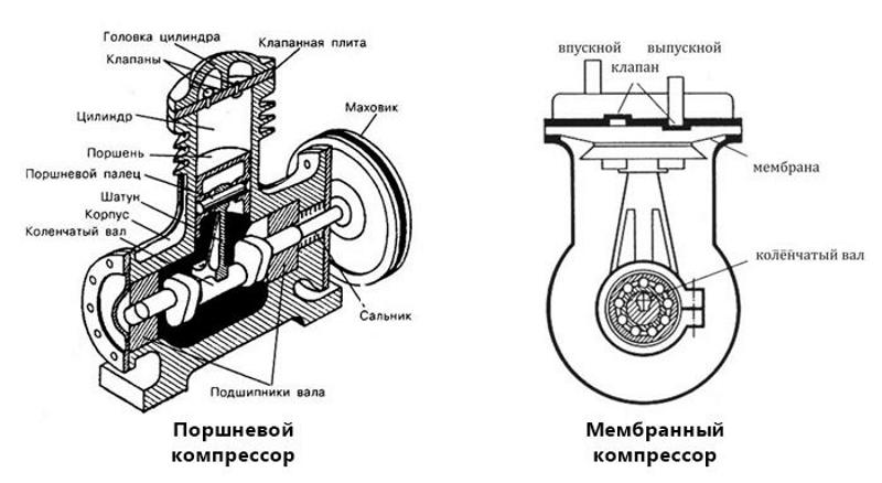 Устройство поршневого и мембранного автокомпрессора
