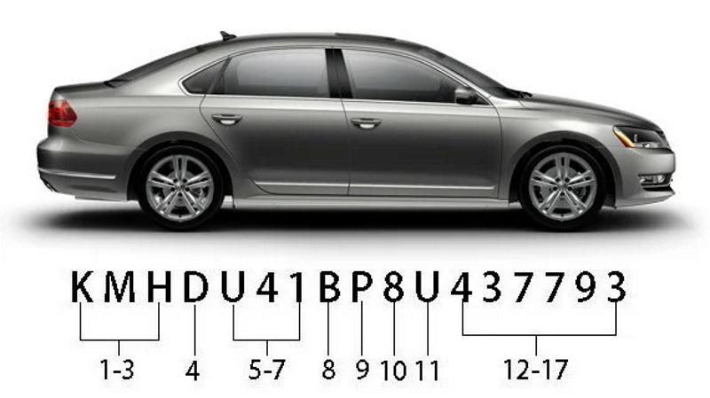 Длина ВИН-номера автомобиля