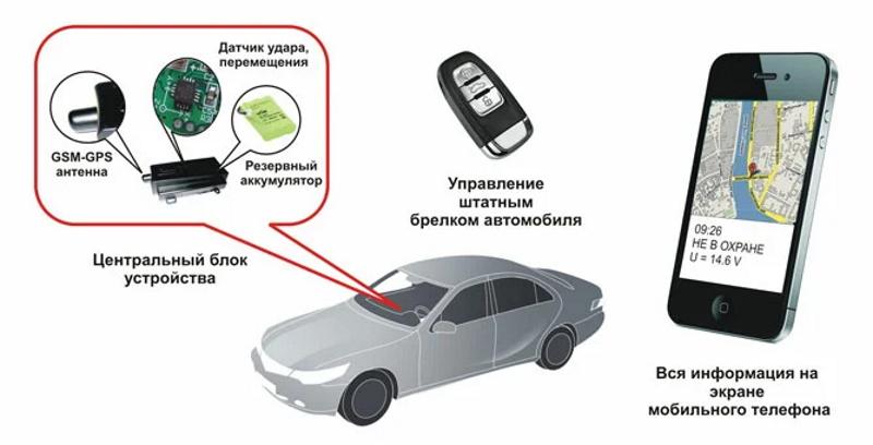 GSM-сигнализация для автомобиля