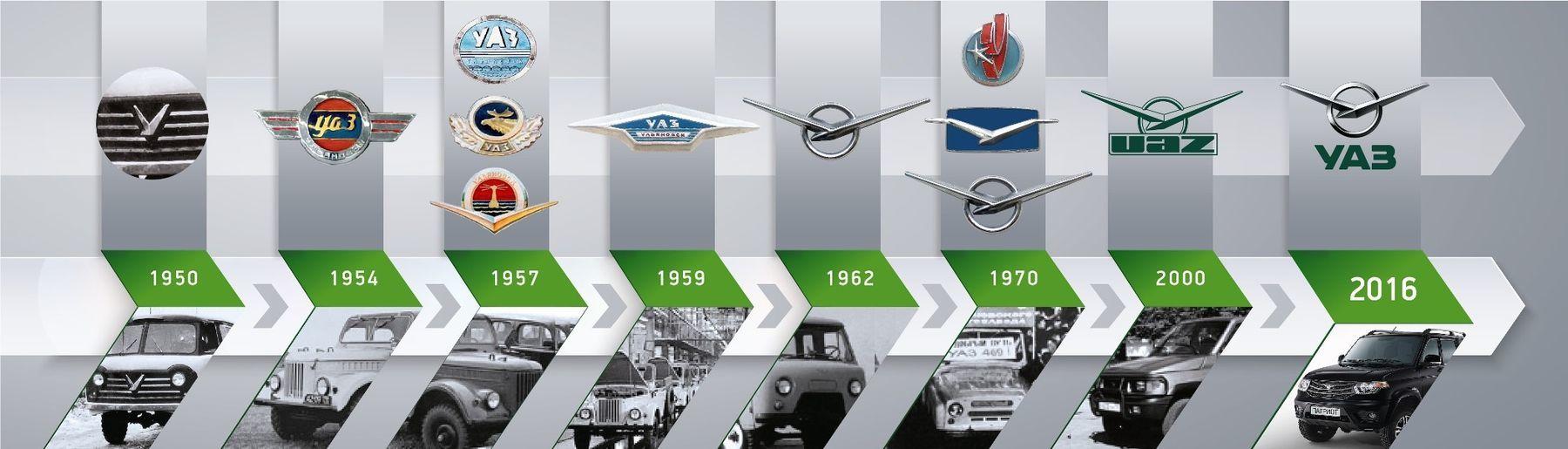 История логотипов легендарного Ульяновского автозавода