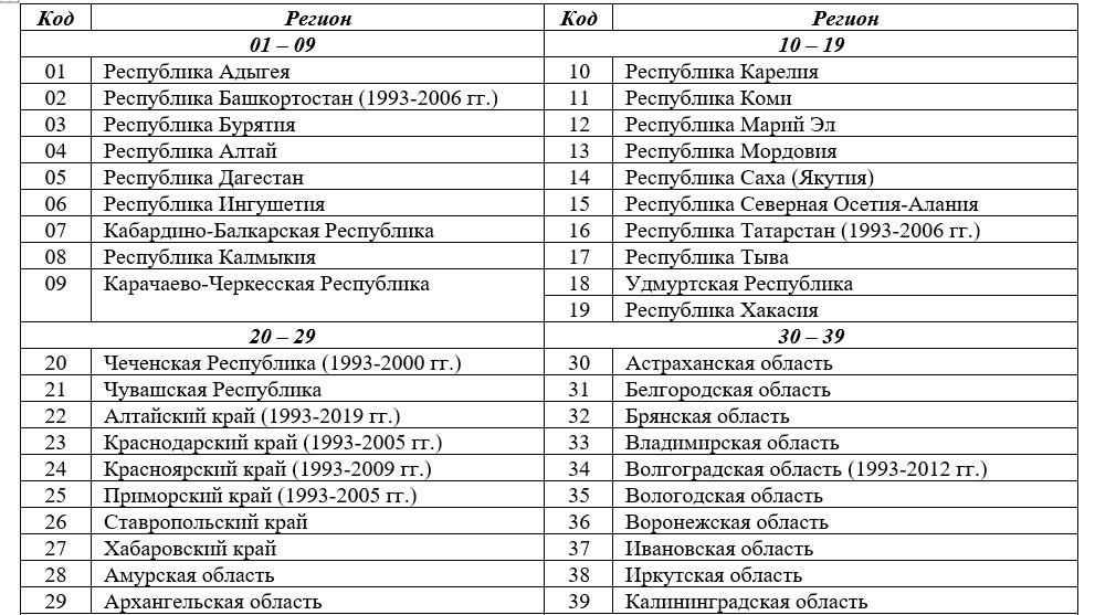коды регионов россии 01-39