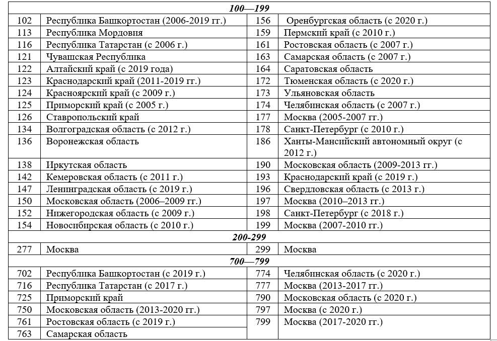коды регионов россии 100-799