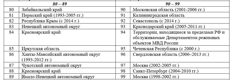 коды регионов россии 80-99