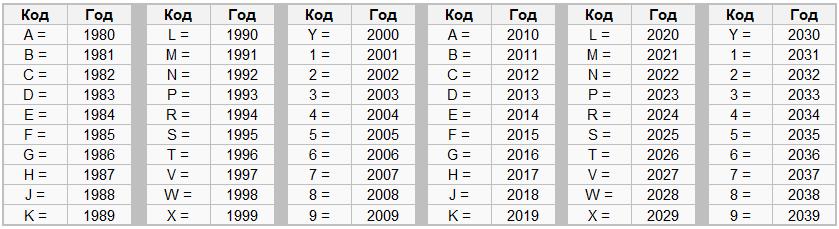 Определение года выпуска автомобиля через ВИН-номер