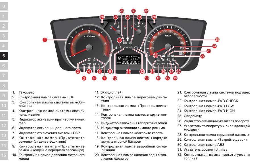 Пример расположения значков на приборной панели авто