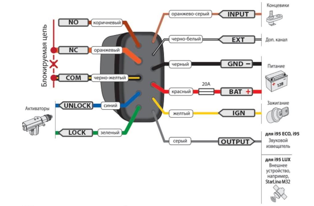 Схема подключения иммобилайзера «Старлайн i95»
