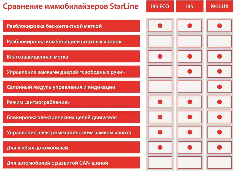 Сравнение иммобилайзеров Starline i95