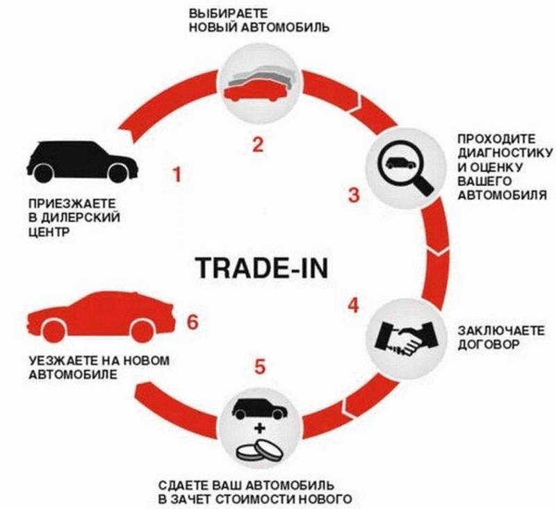 Условия продажи по Тrade-in