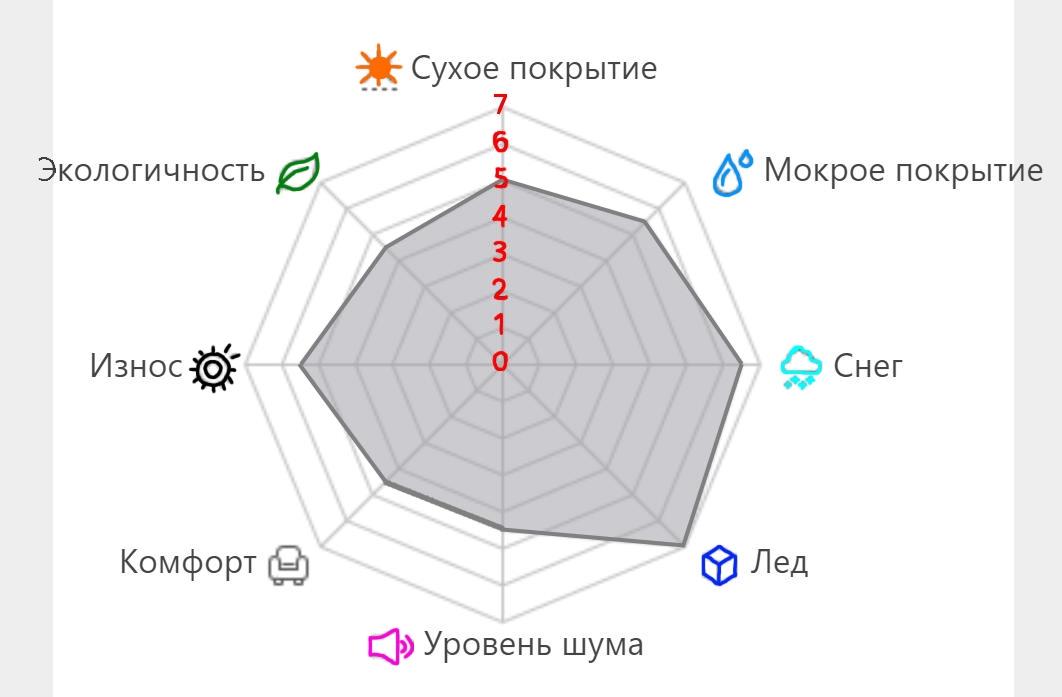 Характеристики резины «Ханкукпай-крв-11»