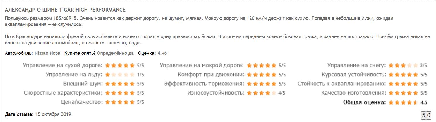 Отзыв Александра о Tigar High Performance