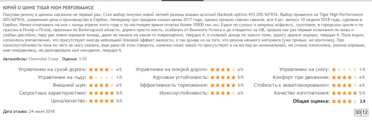 Отзыв Юрия о Tigar High Performance