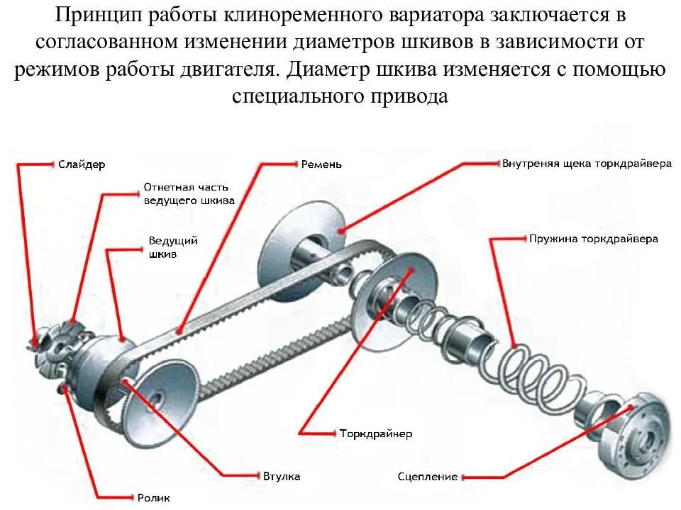 Принцип работы клиноременного вариатора